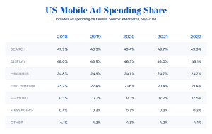US mobile ad spending (forecast)