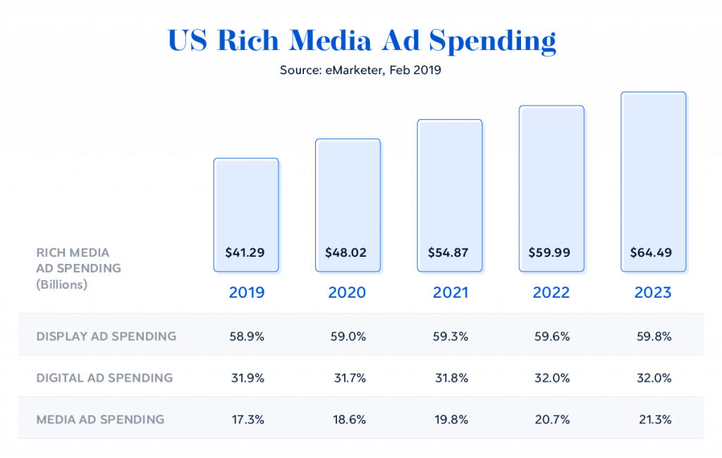 Time Consuming Often Rich Media